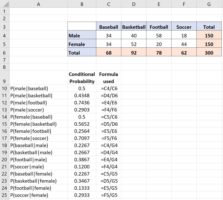 Berechnen der bedingten Wahrscheinlichkeit in Excel • Statologie