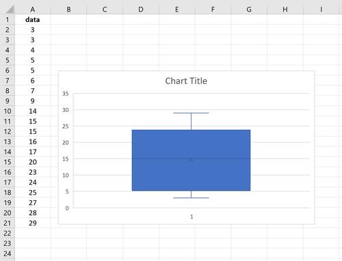 Boxplot in Excel