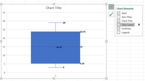 Datenbeschriftungen für ein Boxplot in Excel