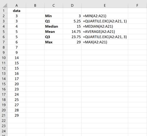 Box-Plot-Berechnungen in Excel