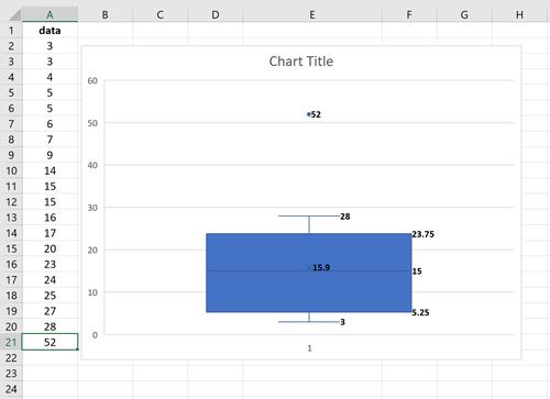 Boxplot mit einem Ausreißer in Excel