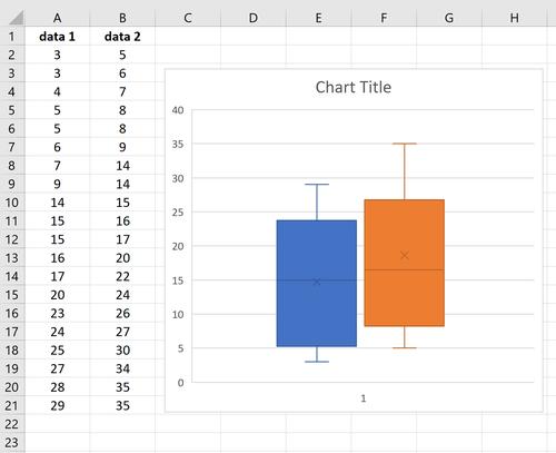 Boxplots nebeneinander in Excel