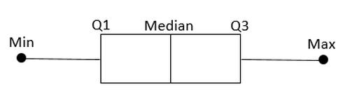 Box-Plot-Beispiel